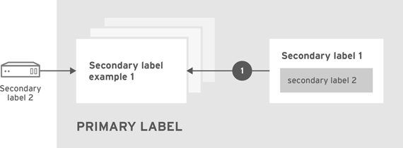Diagram_labels